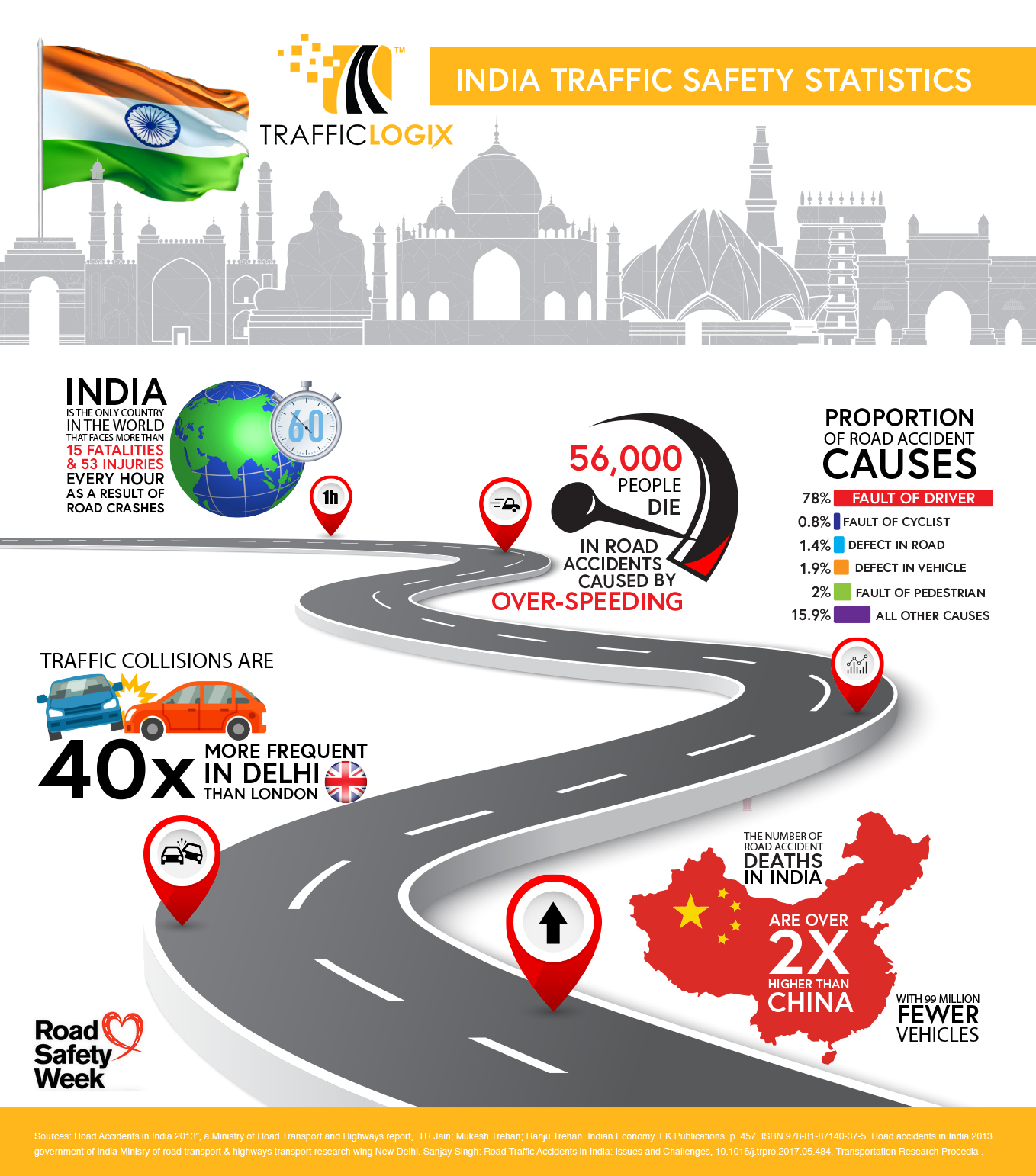 India Road Safety Statistics